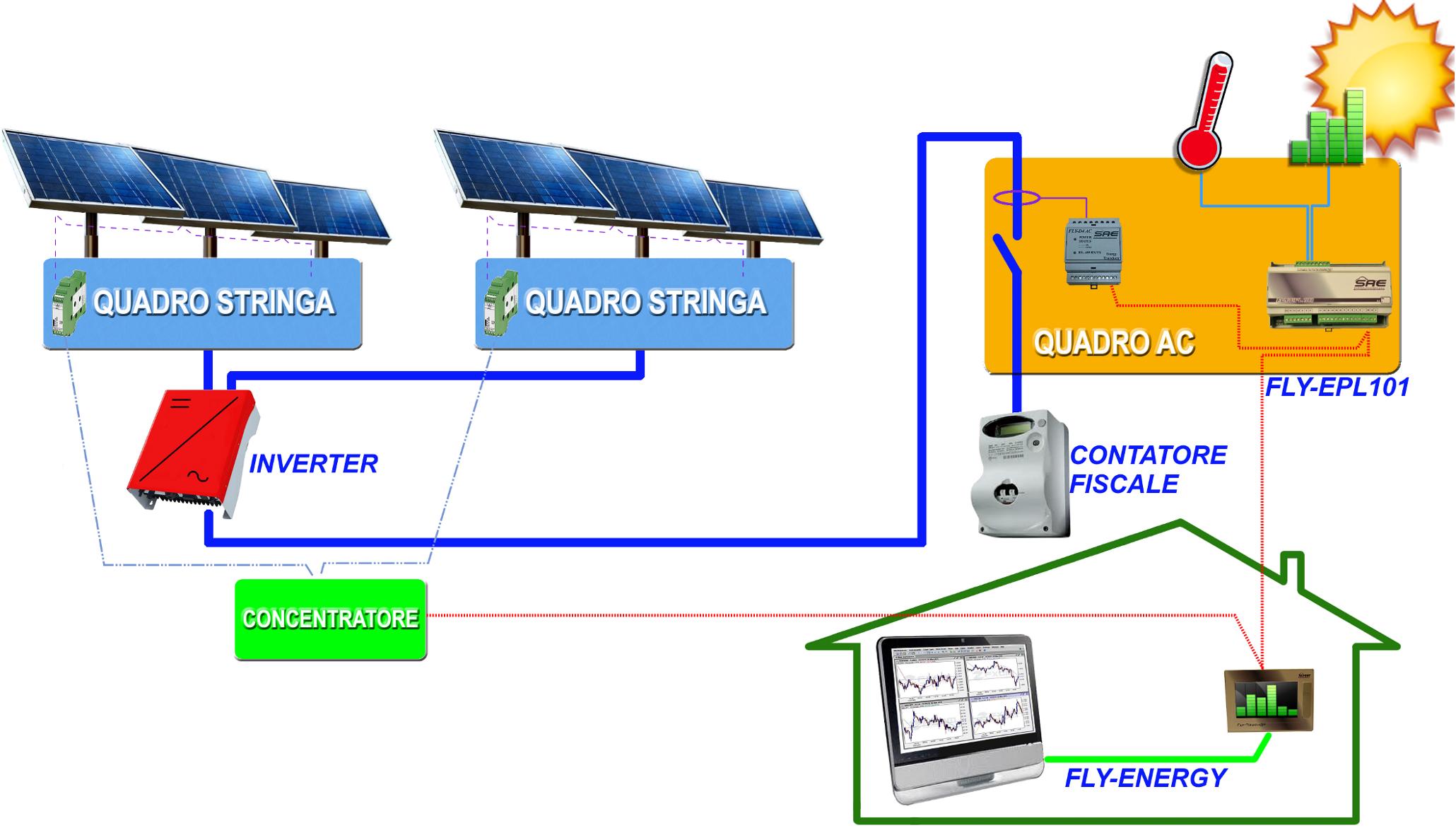 Schema Elettrico Quadro Di Stringa : Supervisione